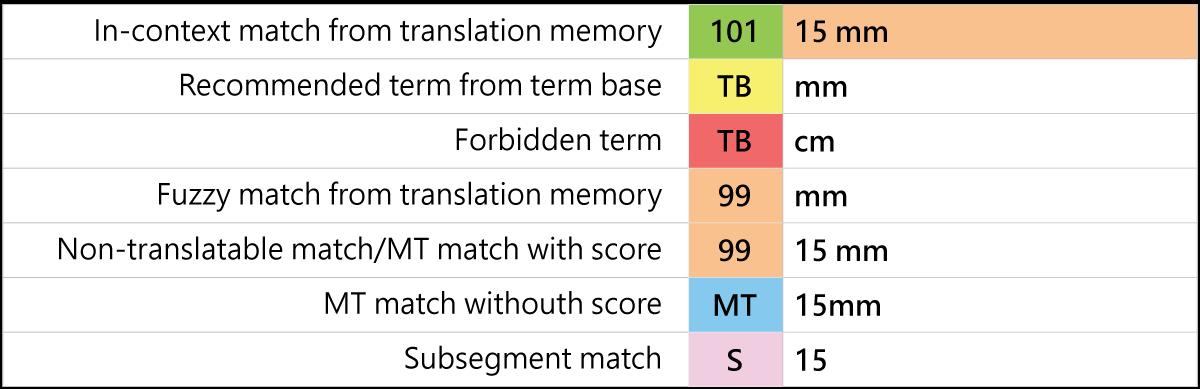 Translation-Memory-oversettelsesminne (1)